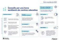 Consells per a una bona ventilació als centres educatius